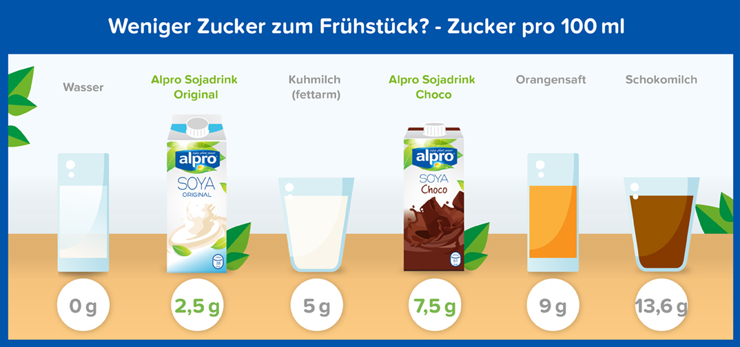 Was ist Alpro\'s Vision in Bezug auf Ernährung und den Zuckergehalt ...