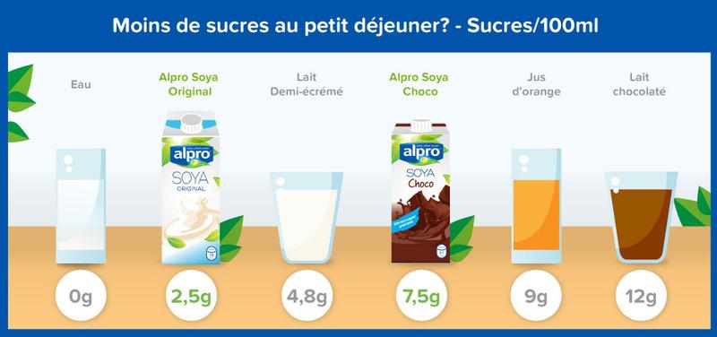 Socker i drycker